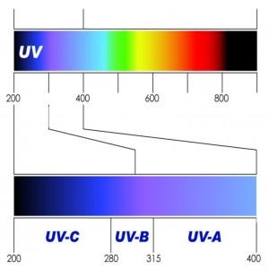 UV sugárzás