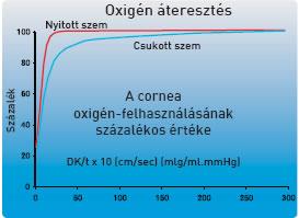 oxigén áteresztés