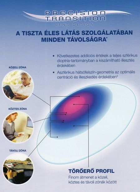 Air Optix multifocal a tiszta éles látás szolgálatában